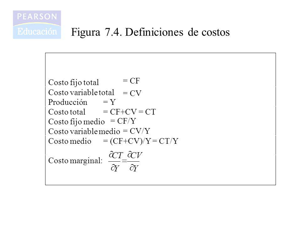 Figura 7.5. Costo medio en el largo plazo
