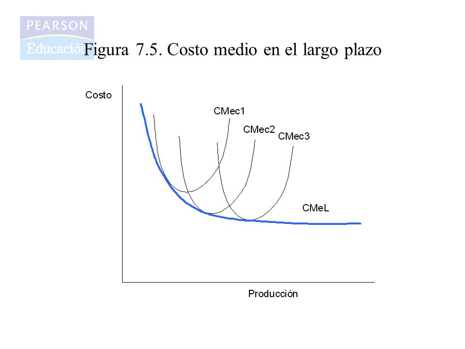 Figura 7.7. Costo marginal en el largo plazo
