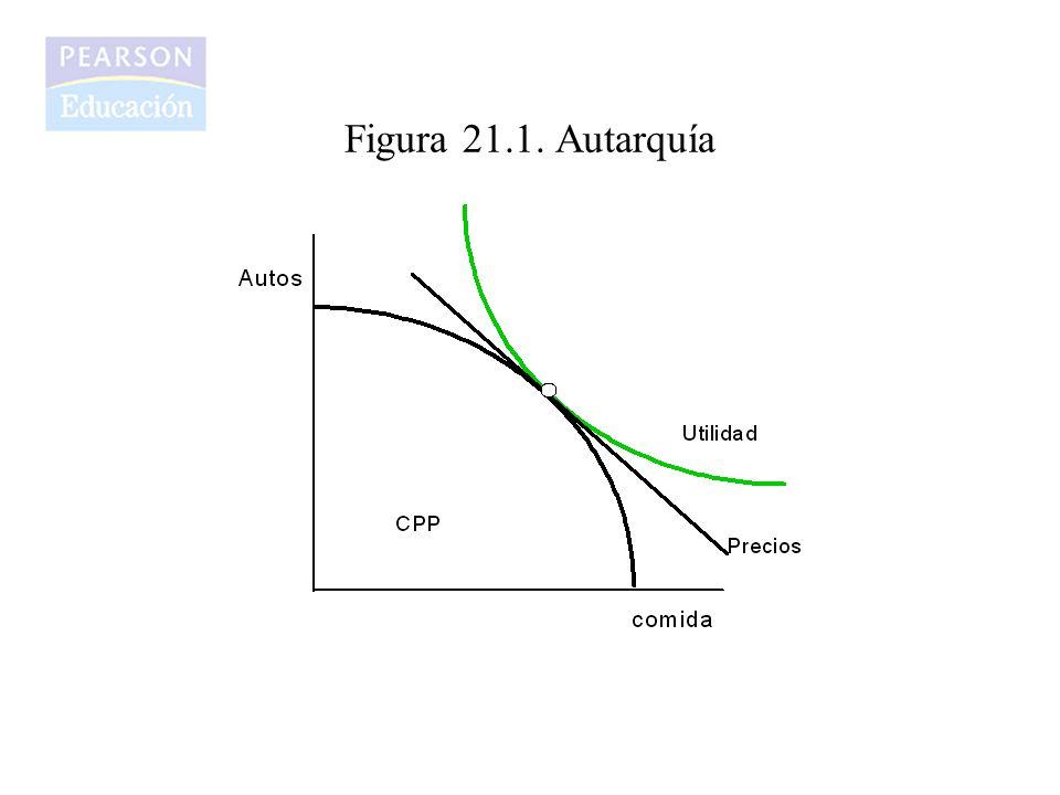 Figura 21.2 Libre comercio y autarquía