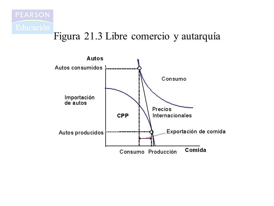 Figura 21.3 Libre comercio y autarquía