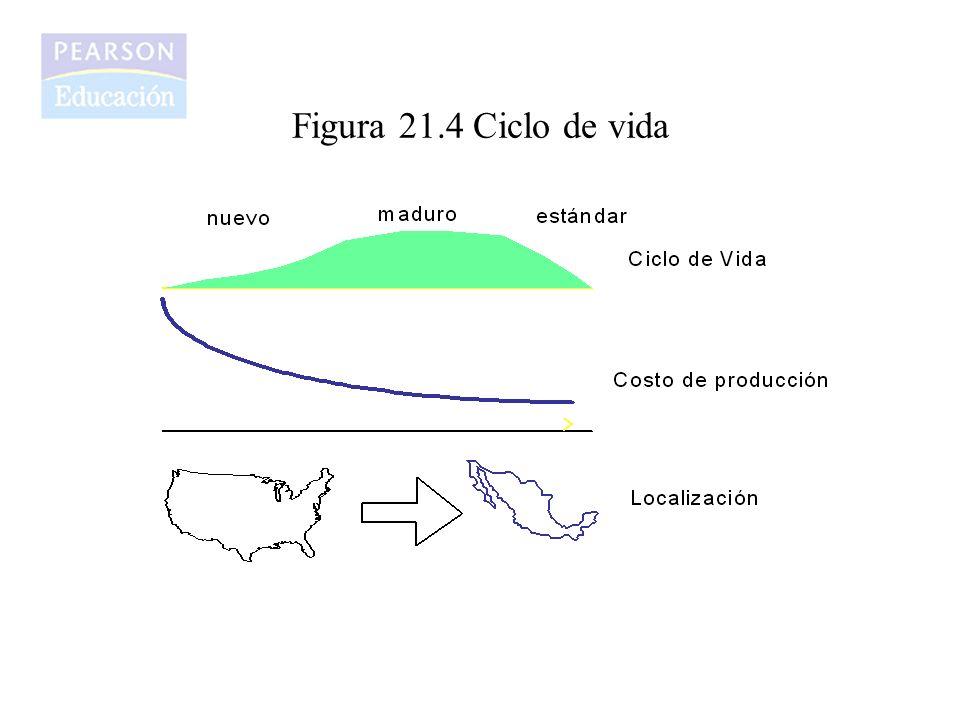 Figura 21.5 Asociaciones Económicas entre países 1.