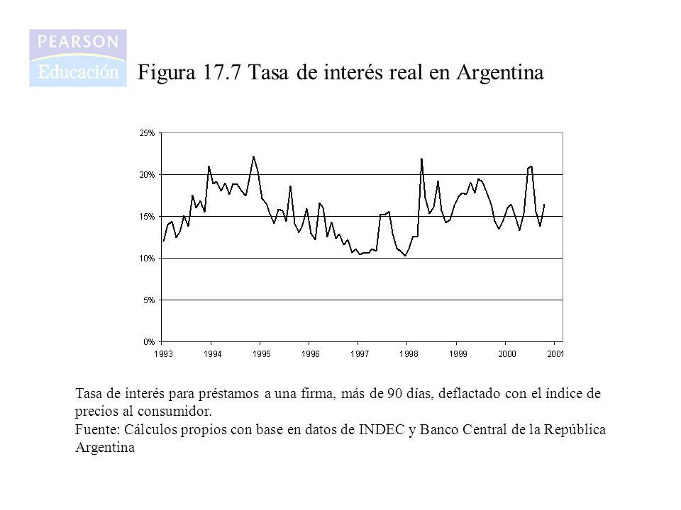Figura 17.7 Tasa de interés real en Argentina Tasa de interés para préstamos a una firma, más de 90 días, deflactado con el índice de precios al consu