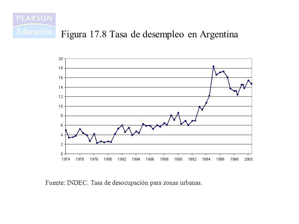 Figura 17.8 Tasa de desempleo en Argentina Fuente: INDEC. Tasa de desocupación para zonas urbanas.