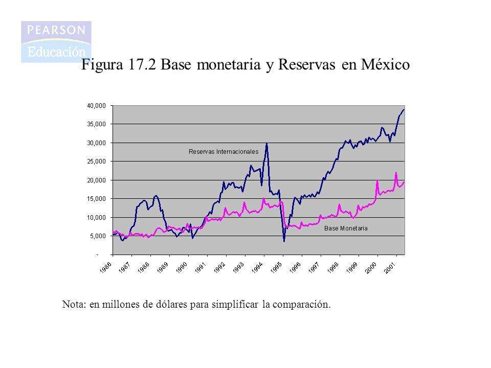 Figura 17.2 Base monetaria y Reservas en México Nota: en millones de dólares para simplificar la comparación.