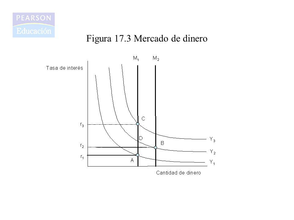Figura 17.3 Mercado de dinero