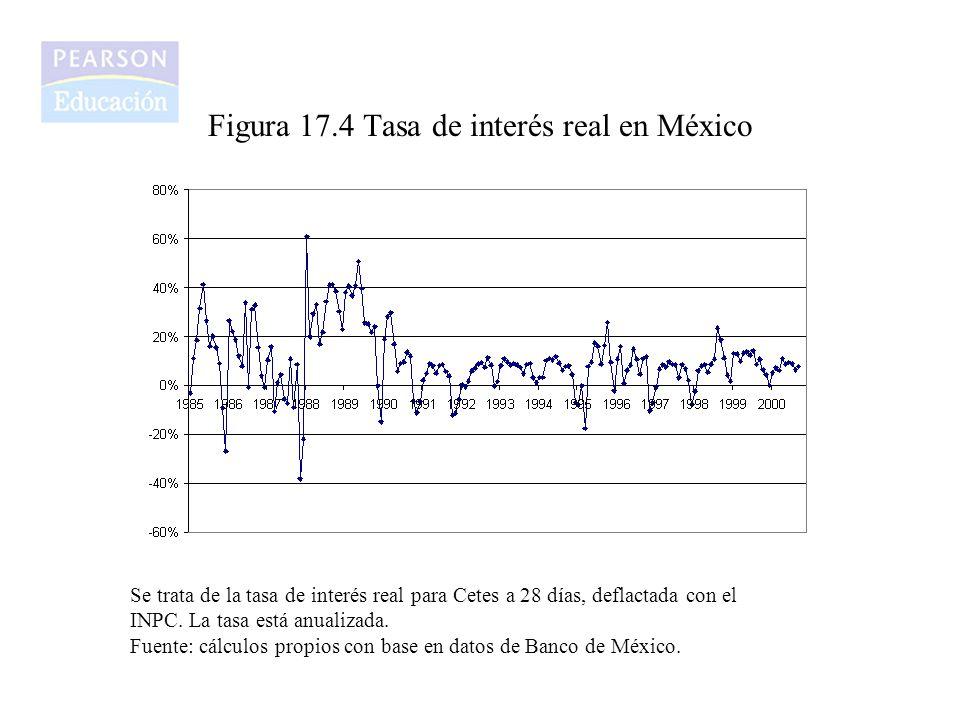 Figura 17.4 Tasa de interés real en México Se trata de la tasa de interés real para Cetes a 28 días, deflactada con el INPC. La tasa está anualizada.