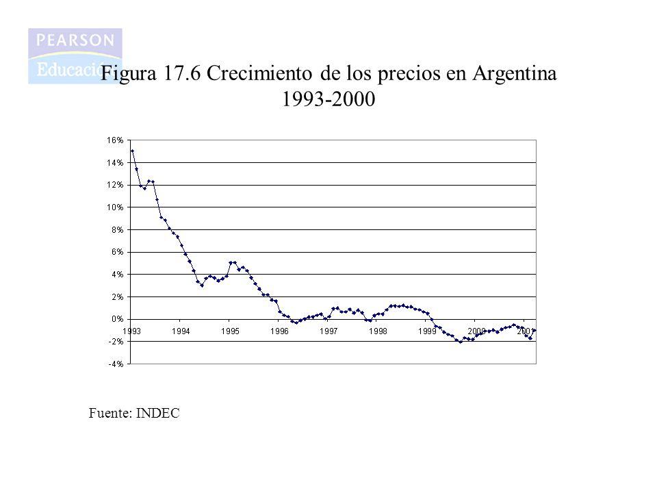 Figura 17.6 Crecimiento de los precios en Argentina 1993-2000 Fuente: INDEC