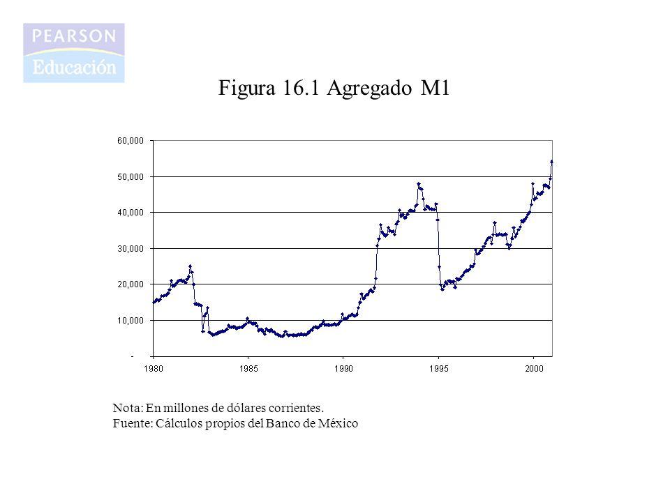 Figura 16.1 Agregado M1 Nota: En millones de dólares corrientes. Fuente: Cálculos propios del Banco de México