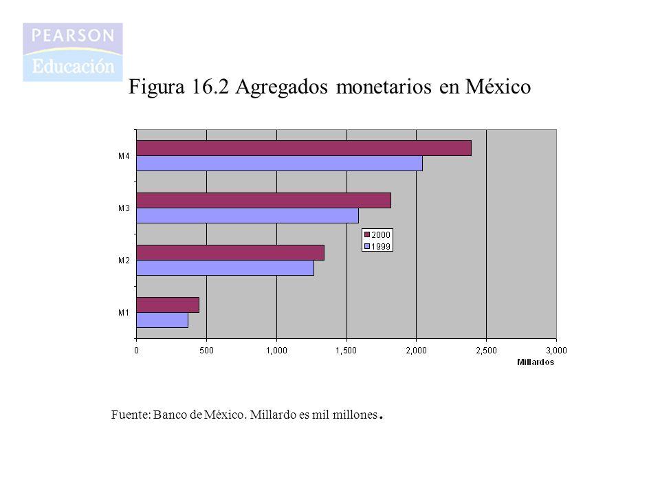 Figura 16.2 Agregados monetarios en México Fuente: Banco de México. Millardo es mil millones.