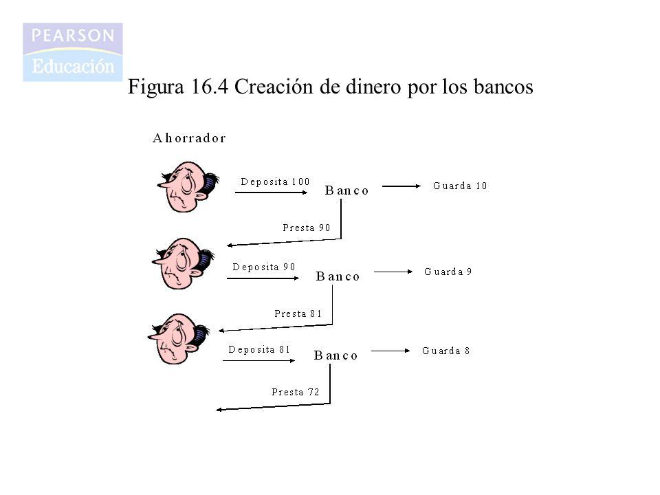 Figura 16.4 Creación de dinero por los bancos