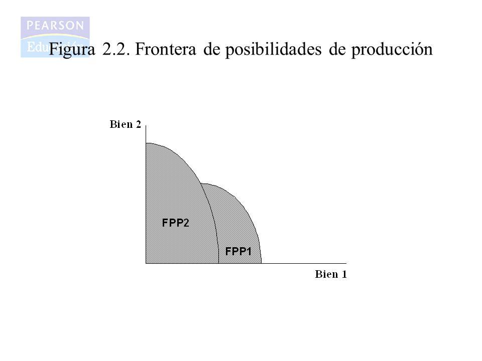 Figura 2.2. Frontera de posibilidades de producción