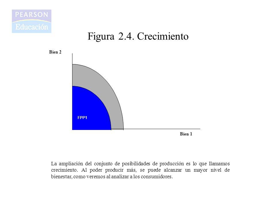 Figura 2.4. Crecimiento Bien 2 Bien 1 FPP2 FPP1 La ampliación del conjunto de posibilidades de producción es lo que llamamos crecimiento. Al poder pro
