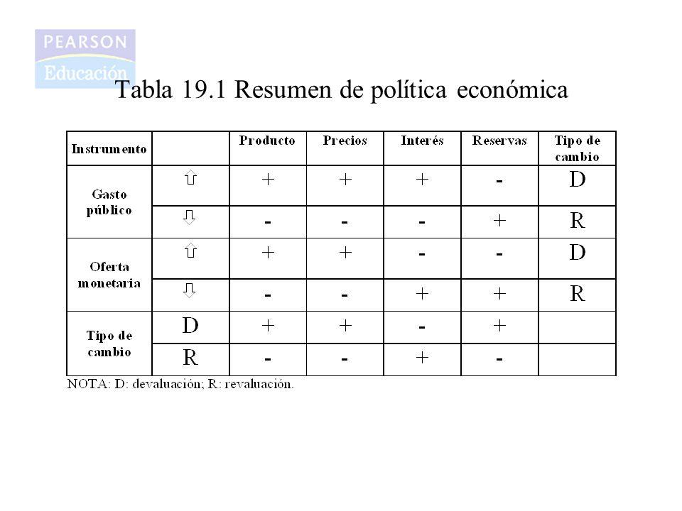 Tabla 19.1 Resumen de política económica