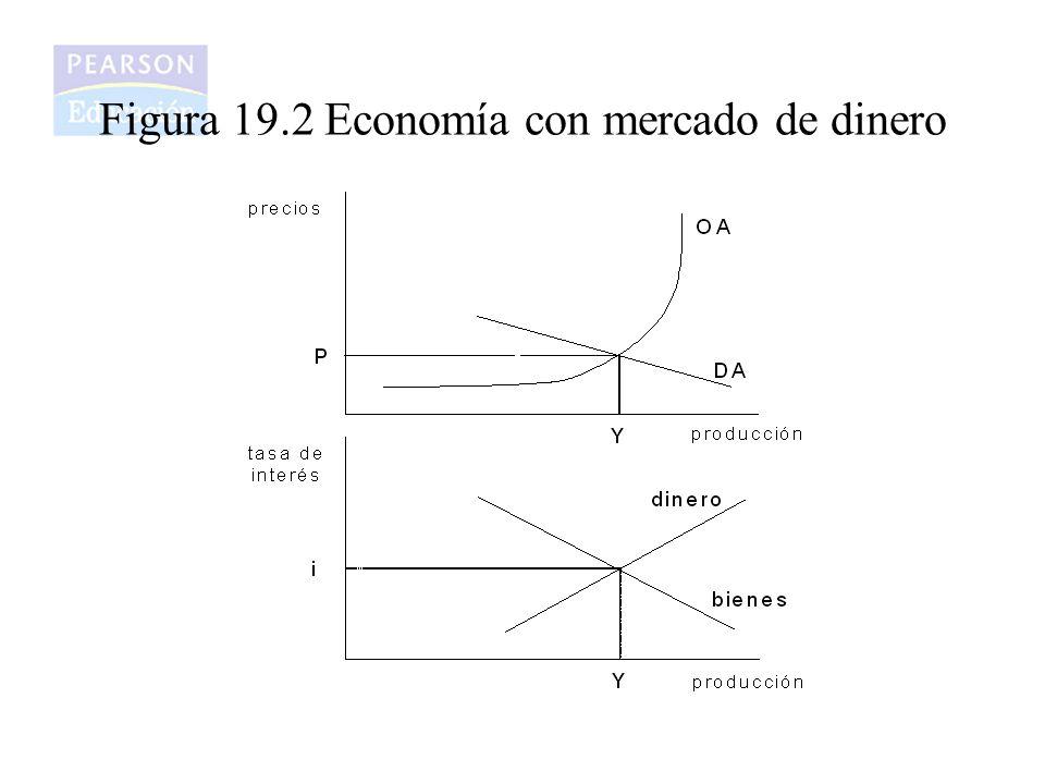 Figura 19.2 Economía con mercado de dinero