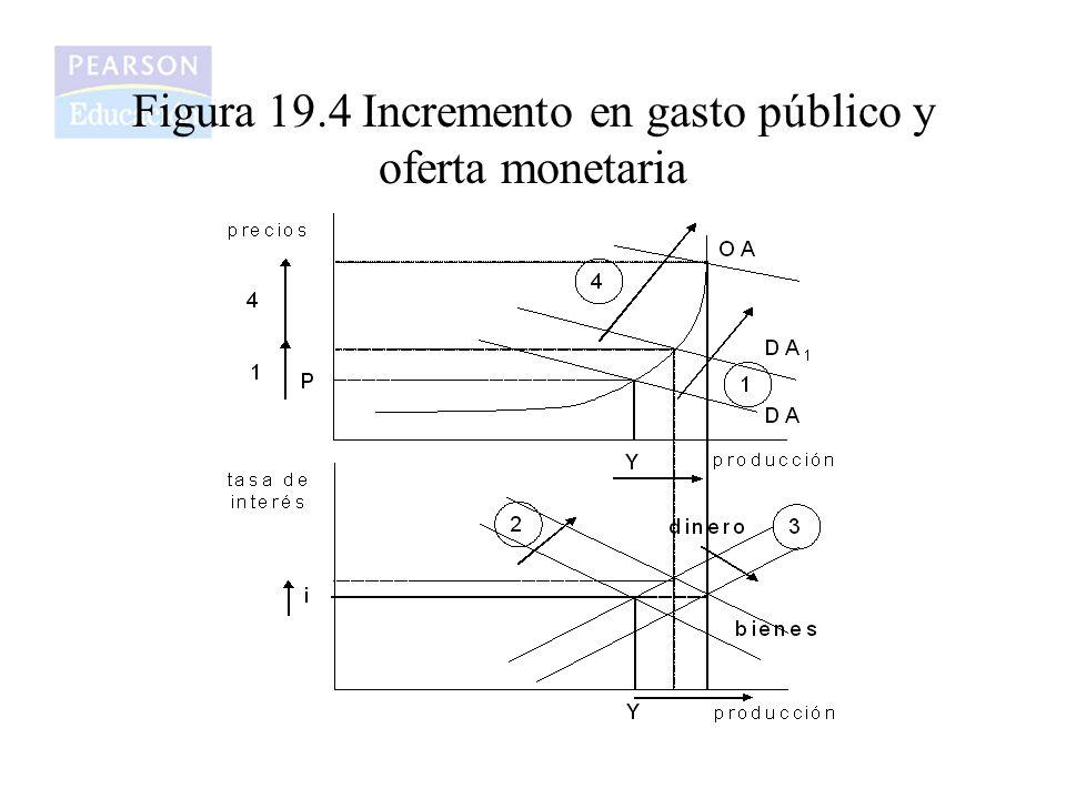 Figura 19.4 Incremento en gasto público y oferta monetaria