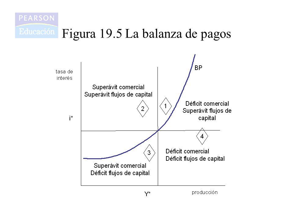 Figura 19.5 La balanza de pagos
