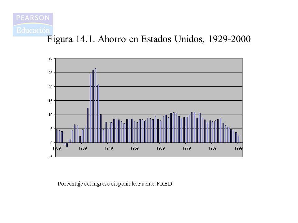 Figura 14.1. Ahorro en Estados Unidos, 1929-2000 Porcentaje del ingreso disponible. Fuente: FRED