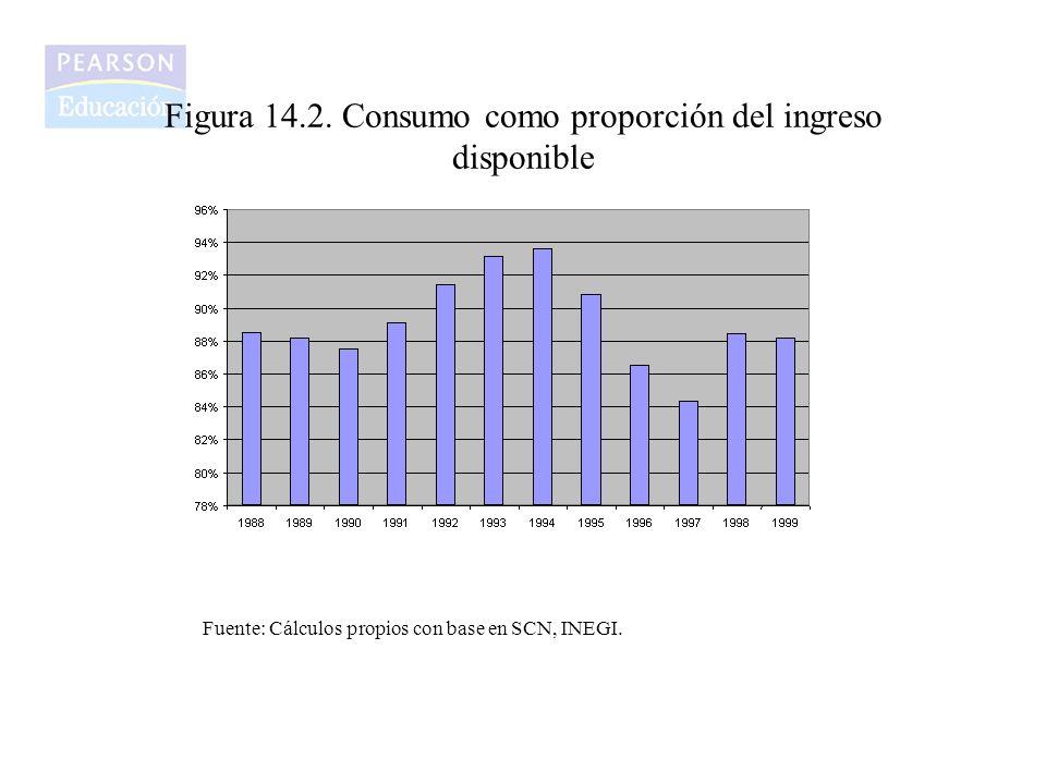 Figura 14.3 Inversión en México Porcentaje del PIB. Fuente: INEGI