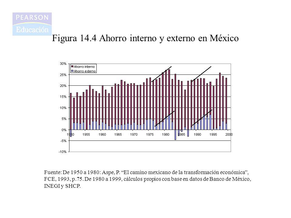 Figura 14.4 Ahorro interno y externo en México Fuente: De 1950 a 1980: Aspe, P. El camino mexicano de la transformación económica, FCE, 1993, p.75. De