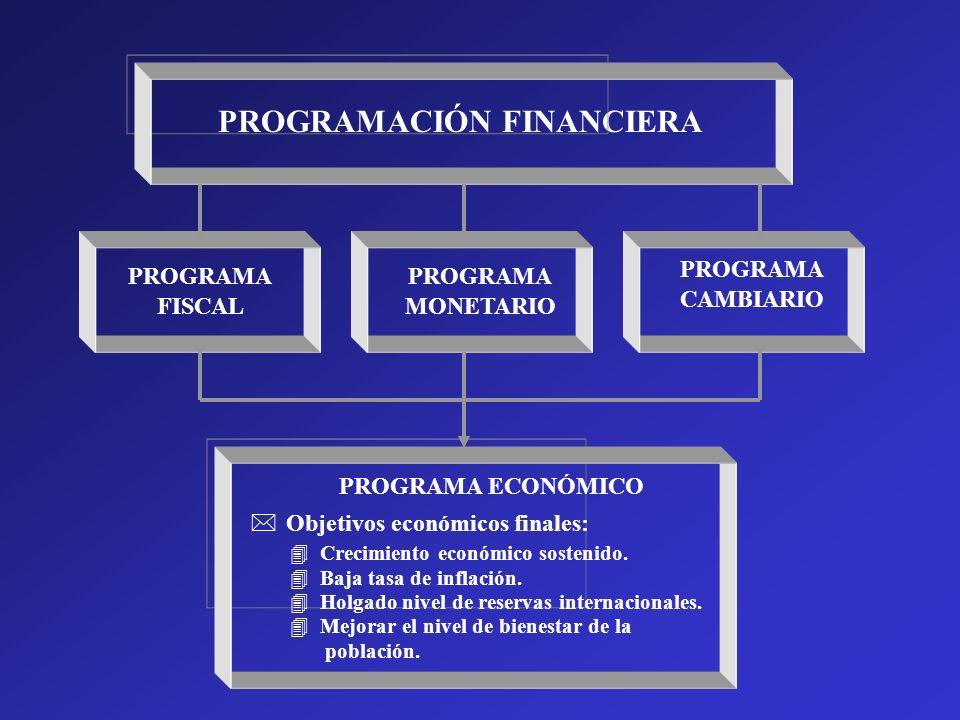 PROGRAMACIÓN FINANCIERA PROGRAMA FISCAL PROGRAMA MONETARIO PROGRAMA CAMBIARIO PROGRAMA ECONÓMICO * Objetivos económicos finales: 4Crecimiento económic