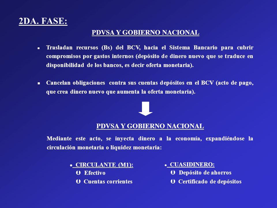 PDVSA Y GOBIERNO NACIONAL n Trasladan recursos (Bs) del BCV, hacia el Sistema Bancario para cubrir compromisos por gastos internos (depósito de dinero