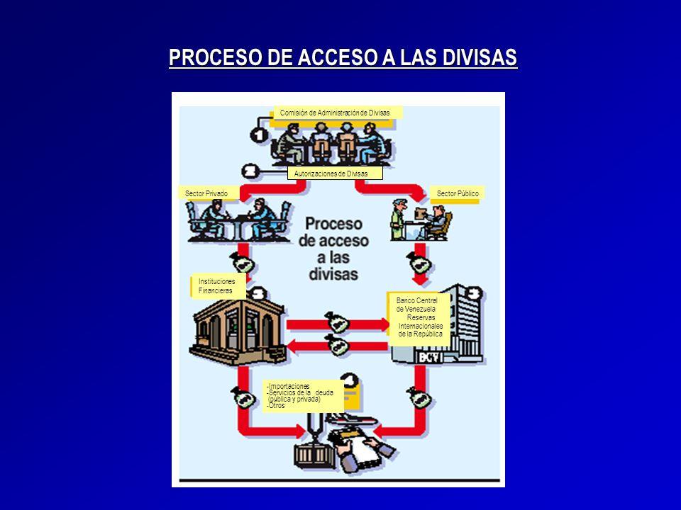 Comisión de Administración de Divisas Autorizaciones de Divisas Sector PúblicoSector Privado Instituciones Financieras Banco Central de Venezuela Rese