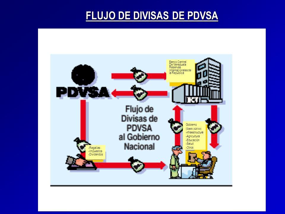 Banco Central De Venezuela Reservas Internacionales de la República Gobierno ( Gasto público) -nfraestructura -Agricultura -Educación -Salud -Otros -R