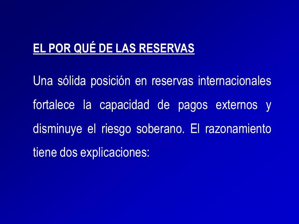 EL POR QUÉ DE LAS RESERVAS Una sólida posición en reservas internacionales fortalece la capacidad de pagos externos y disminuye el riesgo soberano. El