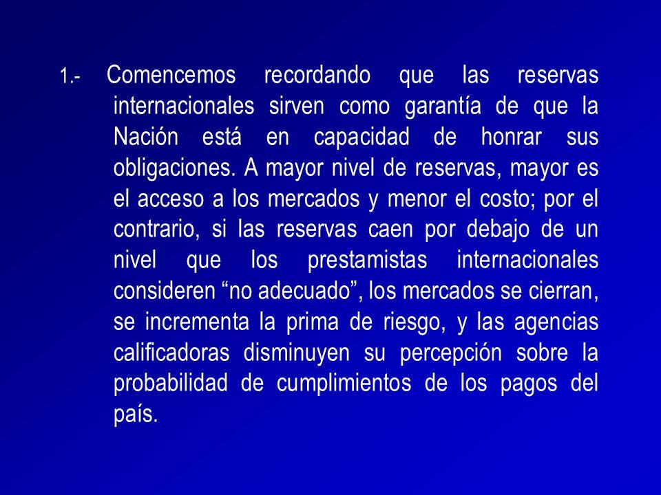 1.- Comencemos recordando que las reservas internacionales sirven como garantía de que la Nación está en capacidad de honrar sus obligaciones. A mayor