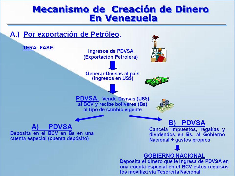 Ingresos de PDVSA (Exportación Petrolera) 1ERA. FASE: Generar Divisas al país (Ingresos en US$) PDVSA. Vende Divisas (US$) al BCV y recibe bolívares (