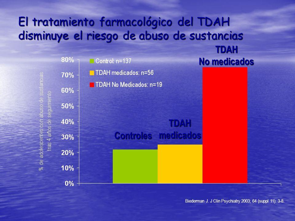 El tratamiento farmacológico del TDAH disminuye el riesgo de abuso de sustancias Biederman J. J Clin Psychiatry 2003; 64 (suppl 11): 3-8. TDAH No medi