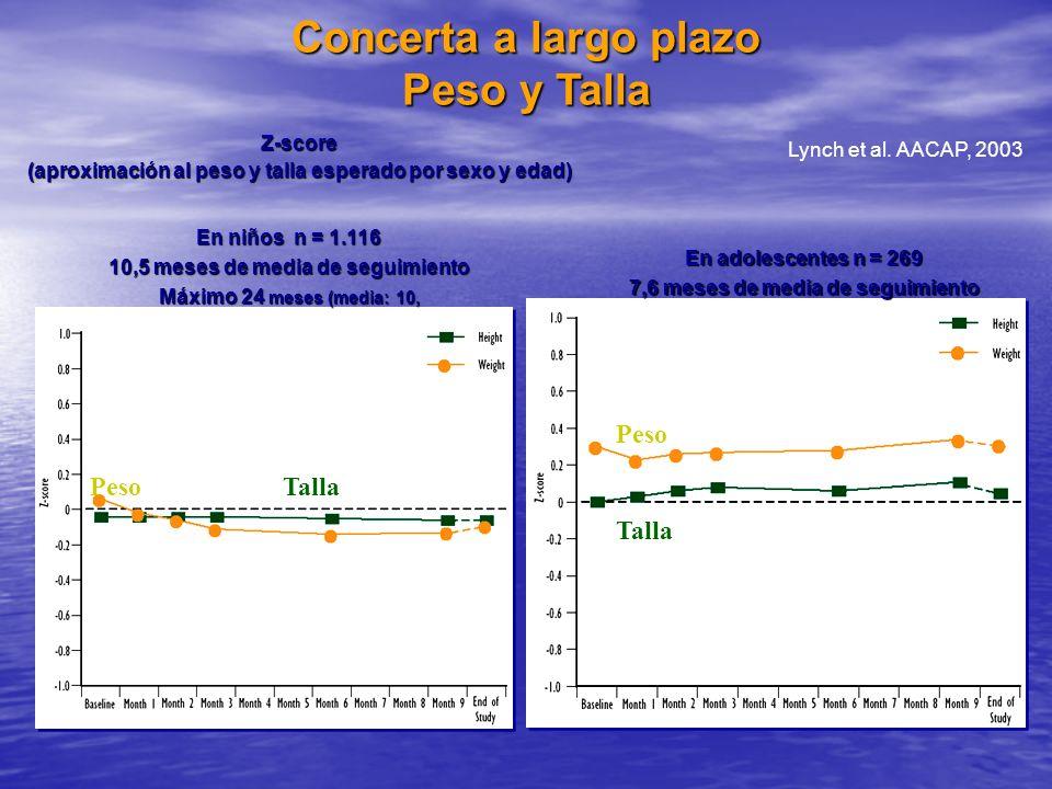Concerta a largo plazo Peso y Talla En adolescentes n = 269 7,6 meses de media de seguimiento En niños n = 1.116 10,5 meses de media de seguimiento Má