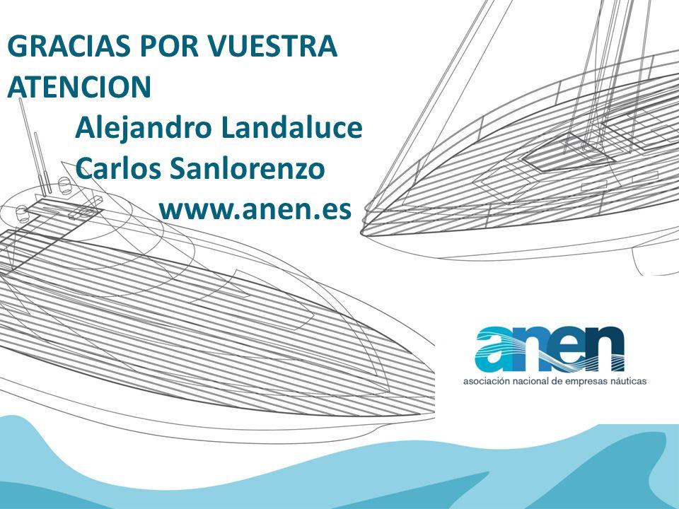 GRACIAS POR VUESTRA ATENCION Alejandro Landaluce Carlos Sanlorenzo www.anen.es