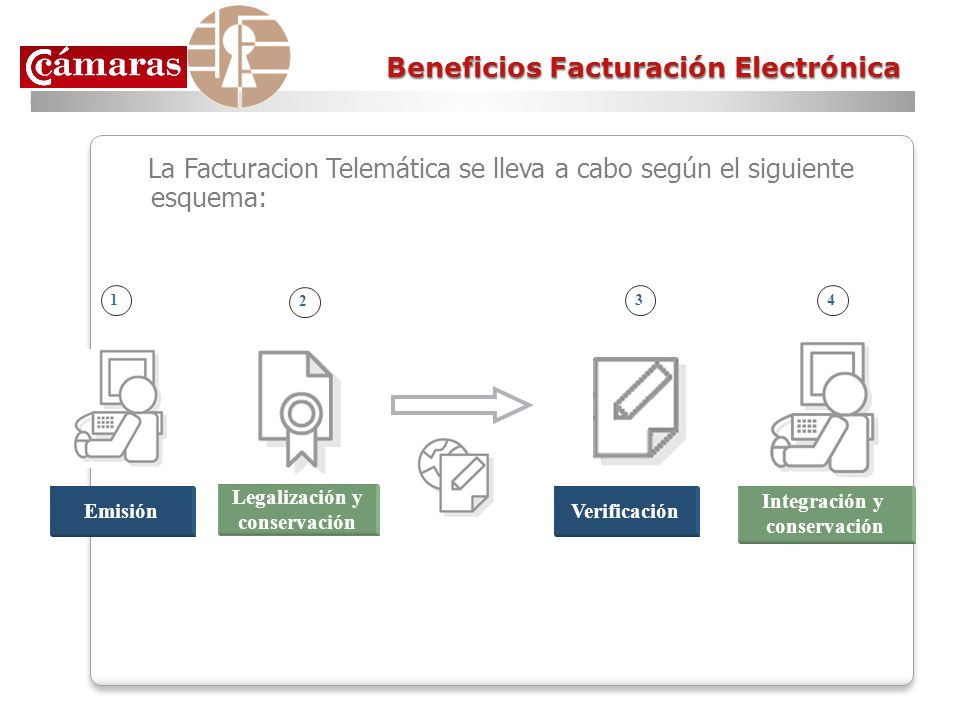 Beneficios Facturación Electrónica La Facturacion Telemática se lleva a cabo según el siguiente esquema: 1 Emisión Legalización y conservación 3 Verif
