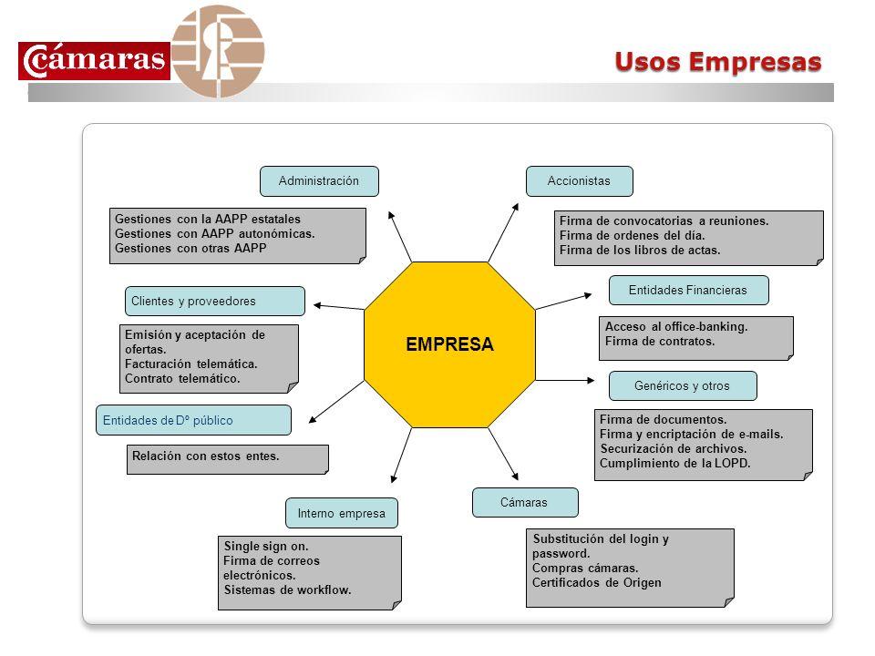 Usos Empresas EMPRESA Entidades de Dº público AccionistasAdministración Clientes y proveedores Interno empresa Cámaras Gestiones con la AAPP estatales