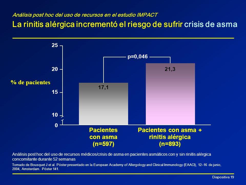 Diapositiva 19 Análisis post hoc del uso de recursos en el estudio IMPACT La rinitis alérgica incrementó el riesgo de sufrir crisis de asma Análisis p