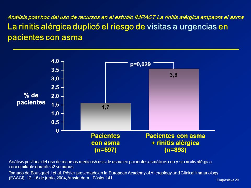 Diapositiva 20 Análisis post hoc del uso de recursos en el estudio IMPACT.La rinitis alérgica empeora el asma La rinitis alérgica duplicó el riesgo de