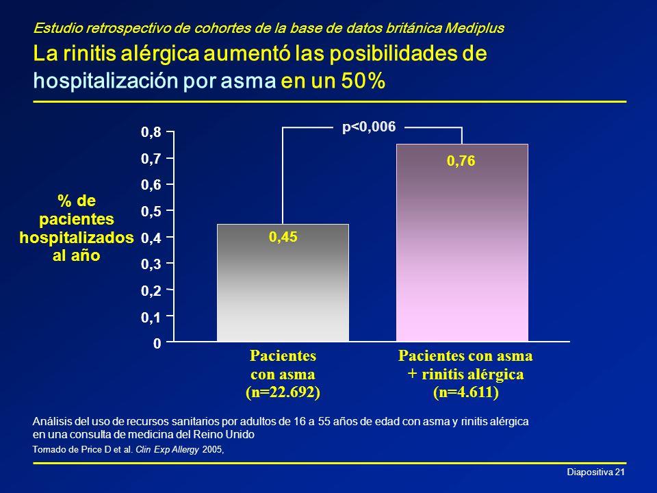 Diapositiva 21 Estudio retrospectivo de cohortes de la base de datos británica Mediplus La rinitis alérgica aumentó las posibilidades de hospitalizaci