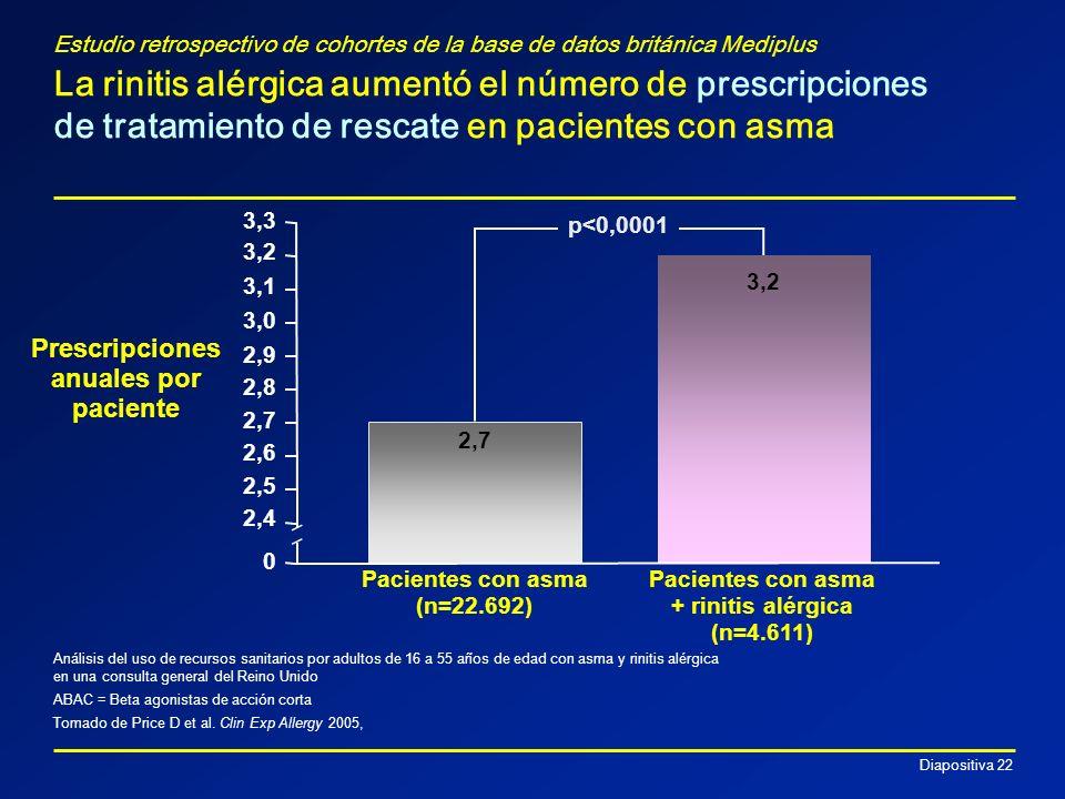 Diapositiva 22 Estudio retrospectivo de cohortes de la base de datos británica Mediplus La rinitis alérgica aumentó el número de prescripciones de tra