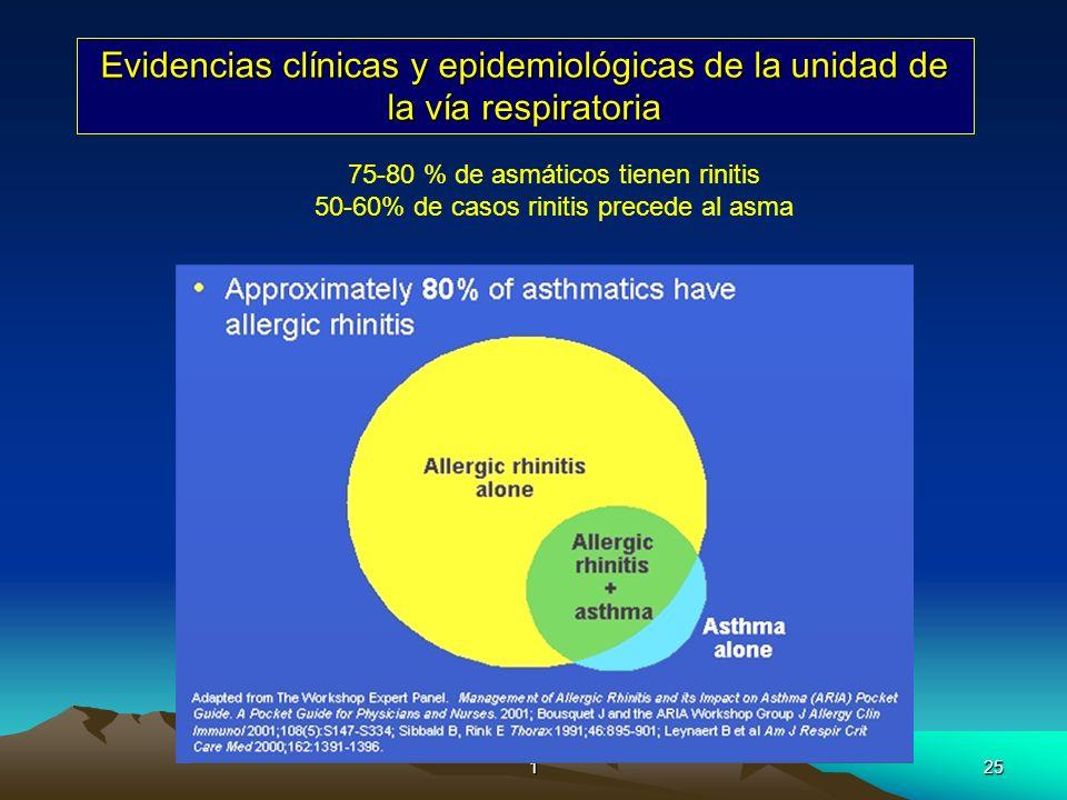 125 Evidencias clínicas y epidemiológicas de la unidad de la vía respiratoria 75-80 % de asmáticos tienen rinitis 50-60% de casos rinitis precede al a