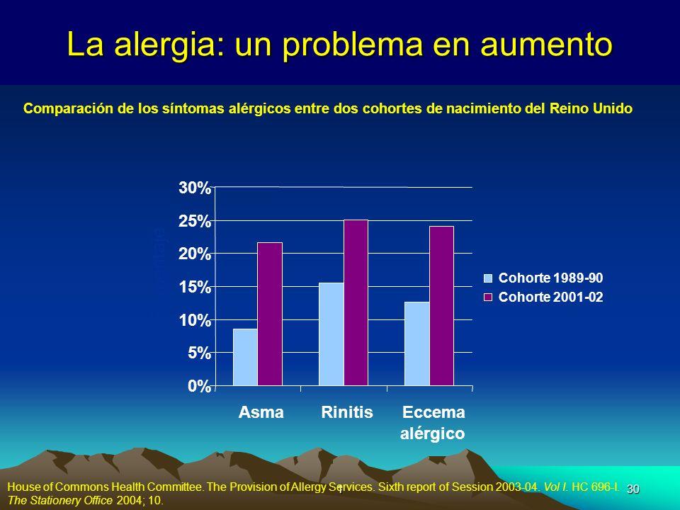 130 La alergia: un problema en aumento Porcentaje Comparación de los síntomas alérgicos entre dos cohortes de nacimiento del Reino Unido House of Comm