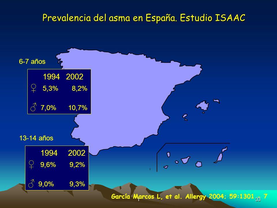 133 Prevalencia del asma en España. Estudio ISAAC 6-7 años 1994 2002 5,3% 8,2% 7,0% 10,7% 13-14 años 1994 2002 9,6% 9,2% 9,0% 9,3% García Marcos L, et