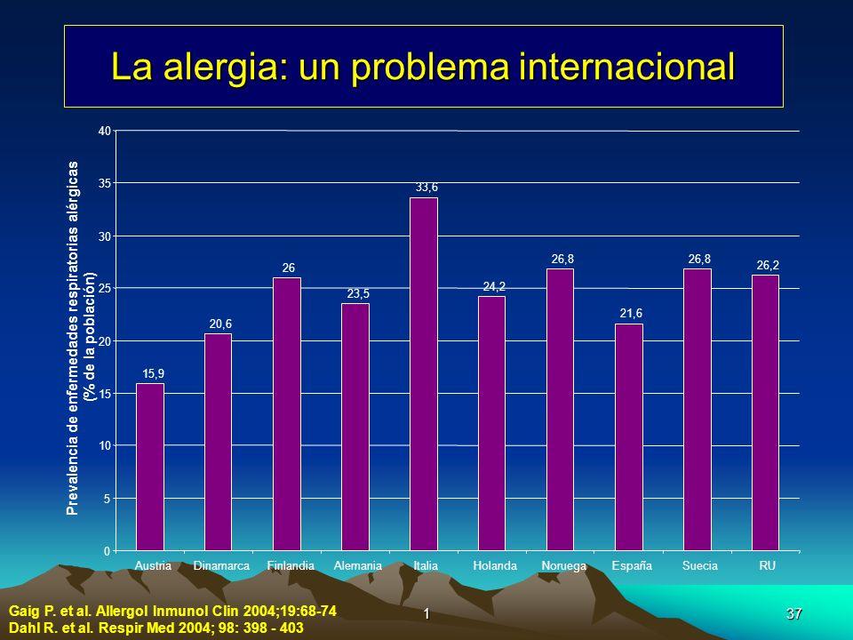 137 La alergia: un problema internacional Gaig P. et al. Allergol Inmunol Clin 2004;19:68-74 Dahl R. et al. Respir Med 2004; 98: 398 - 403 15,9 20,6 2