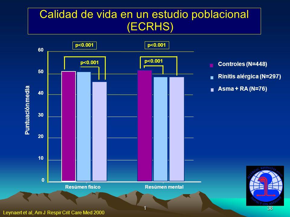 138 Calidad de vida en un estudio poblacional (ECRHS) p<0.001 0 10 20 30 40 50 60 Puntuación media Resúmen físicoResúmen mental Asma + RA (N=76) Rinit