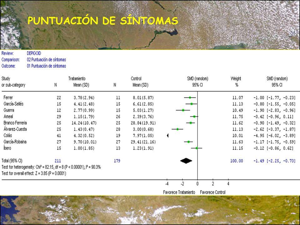 PUNTUACIÓN DE SÍNTOMAS