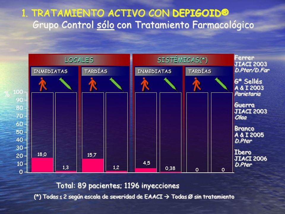 1. TRATAMIENTO ACTIVO CON DEPIGOID® Grupo Control sólo con Tratamiento Farmacológico Grupo Control sólo con Tratamiento Farmacológico 100 – 90 – 80 –