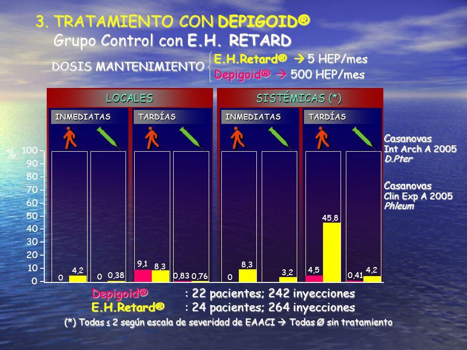 3. TRATAMIENTO CON DEPIGOID® Grupo Control con E.H. RETARD Grupo Control con E.H. RETARD 100 – 90 – 80 – 70 – 60 – 50 – 40 – 30 – 20 – 10 – 0 – 0 0 9,