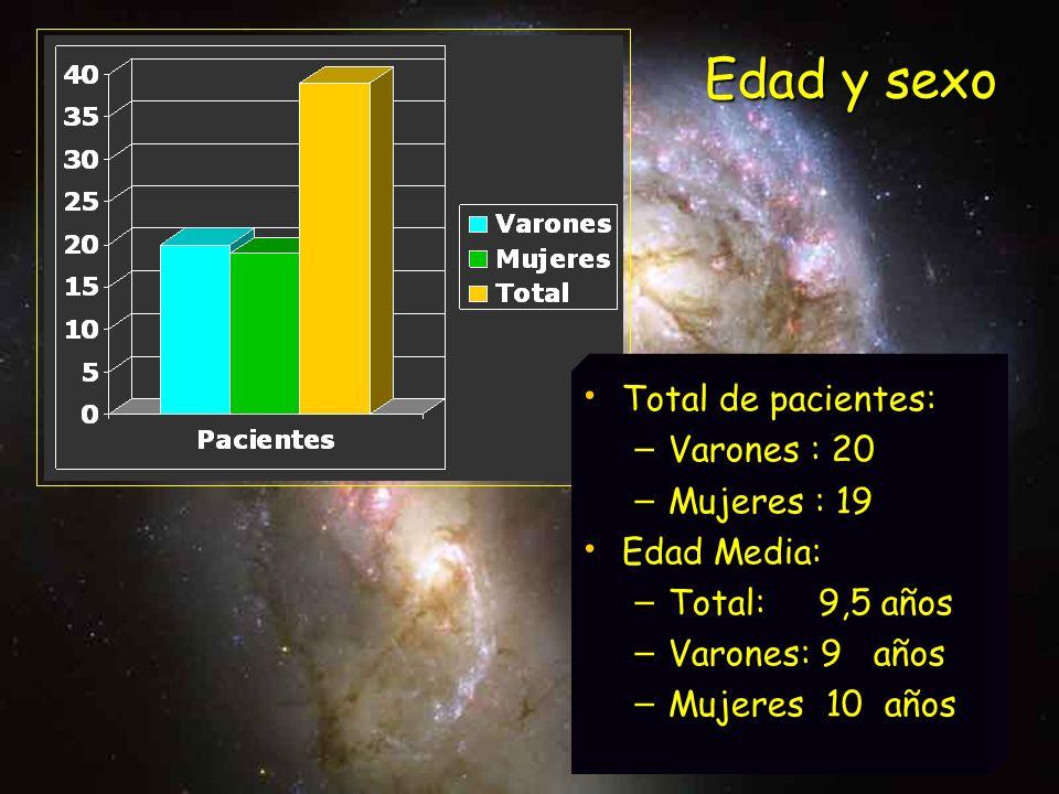 Total de pacientes: Total de pacientes: – Varones : 20 – Mujeres : 19 Edad Media: Edad Media: – Total: 9,5 años – Varones: 9 años – Mujeres 10 años Ed