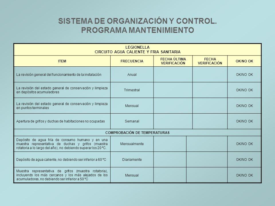 SISTEMA DE ORGANIZACIÓN Y CONTROL. PROGRAMA MANTENIMIENTO LEGIONELLA CIRCUITO AGUA CALIENTE Y FRIA SANITARIA ITEMFRECUENCIA FECHA ÚLTIMA VERIFICACIÓN