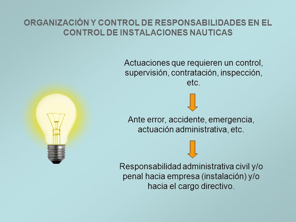 Actuaciones que requieren un control, supervisión, contratación, inspección, etc. Ante error, accidente, emergencia, actuación administrativa, etc. Re